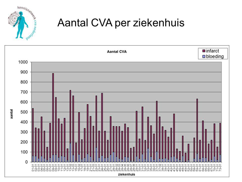 Aantal CVA per ziekenhuis