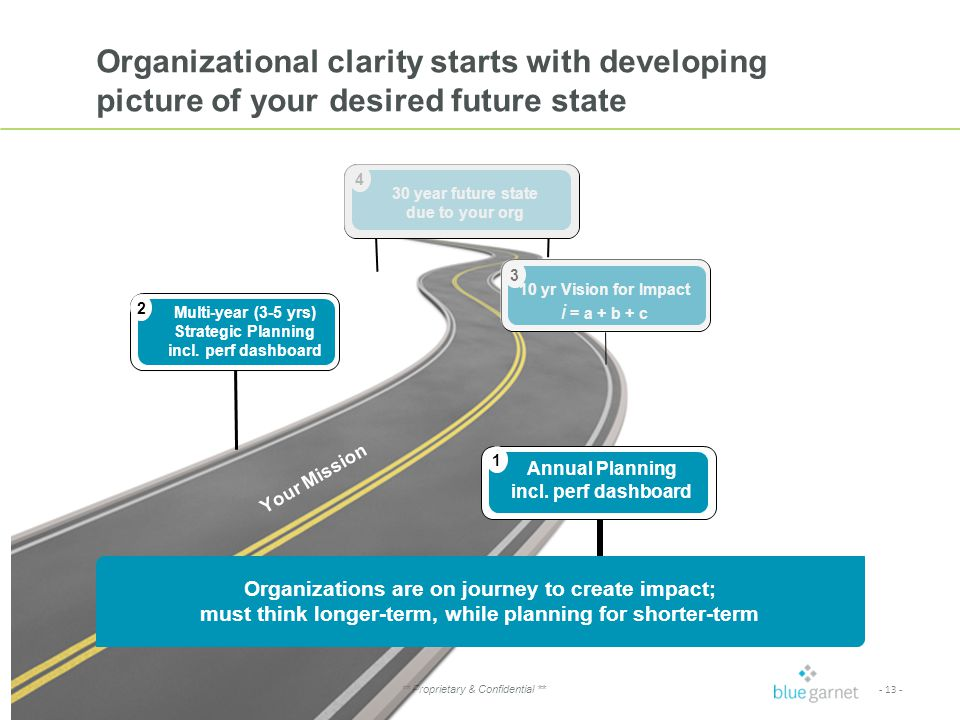 - 13 - ** Proprietary & Confidential ** Organizational clarity starts with developing picture of your desired future state 30 year future state due to ExED Annual Planning incl.