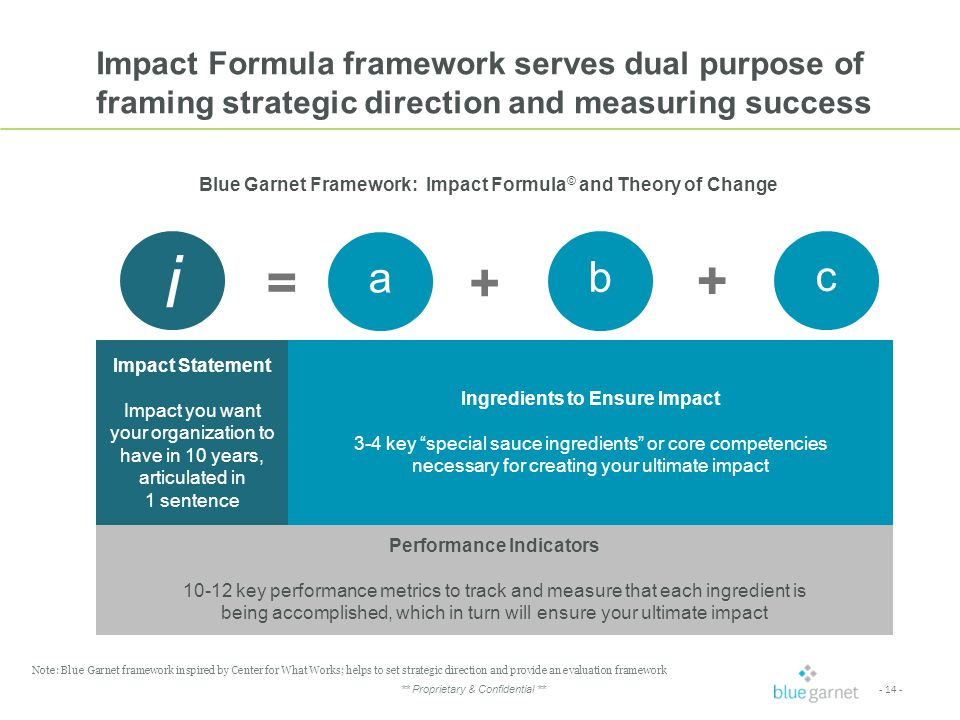 - 14 - ** Proprietary & Confidential ** Impact Formula framework serves dual purpose of framing strategic direction and measuring success Performance Indicators 10-12 key performance metrics to track and measure that each ingredient is being accomplished, which in turn will ensure your ultimate impact Impact Statement Impact you want your organization to have in 10 years, articulated in 1 sentence Ingredients to Ensure Impact 3-4 key special sauce ingredients or core competencies necessary for creating your ultimate impact a b c + + = i Note: Blue Garnet framework inspired by Center for What Works; helps to set strategic direction and provide an evaluation framework Blue Garnet Framework: Impact Formula © and Theory of Change