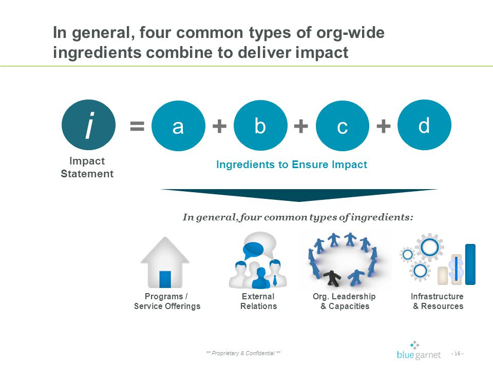 - 16 - ** Proprietary & Confidential ** In general, four common types of org-wide ingredients combine to deliver impact Ingredients to Ensure Impact a b d ++= i c + Programs / Service Offerings External Relations Org.