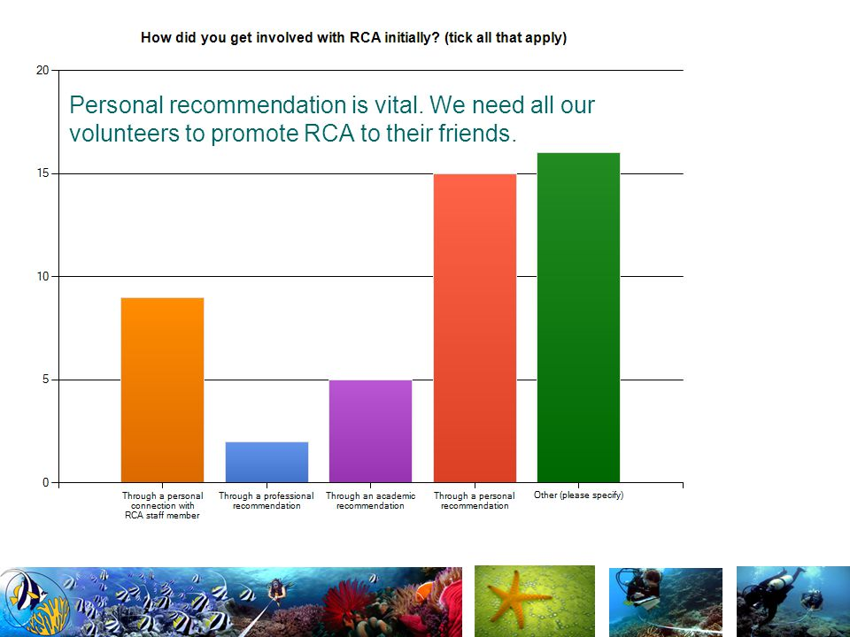 Personal recommendation is vital. We need all our volunteers to promote RCA to their friends.