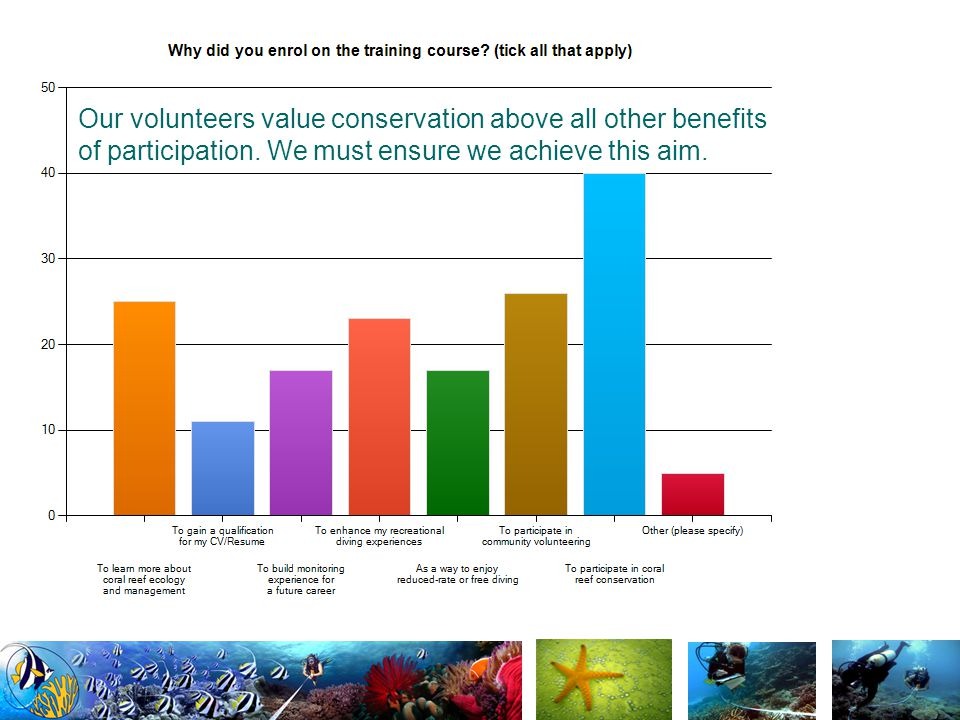 Very few volunteers feel the surveys are too taxing for their dive experience.