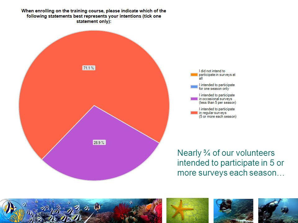 …yet less than 1/3 managed to achieve this rate of participation.