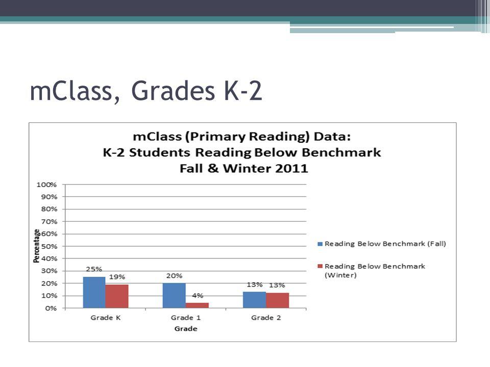 mClass, Grades K-2