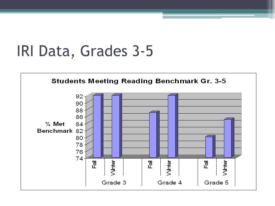 IRI Data, Grades 3-5