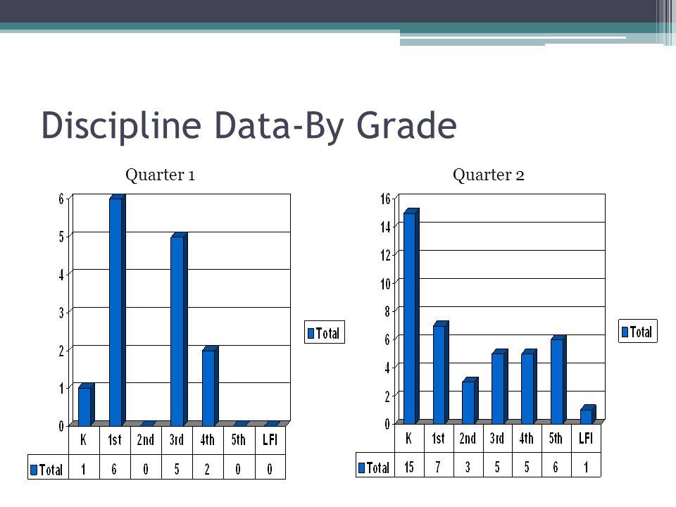 Discipline Data-By Grade Quarter 1Quarter 2
