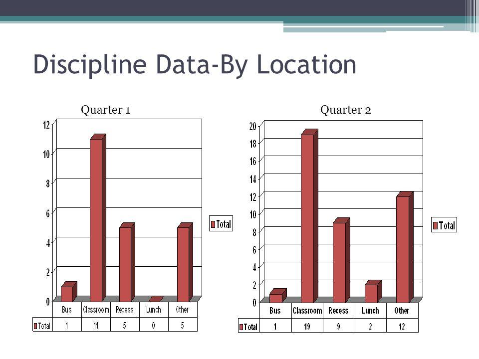 Discipline Data-By Location Quarter 1Quarter 2