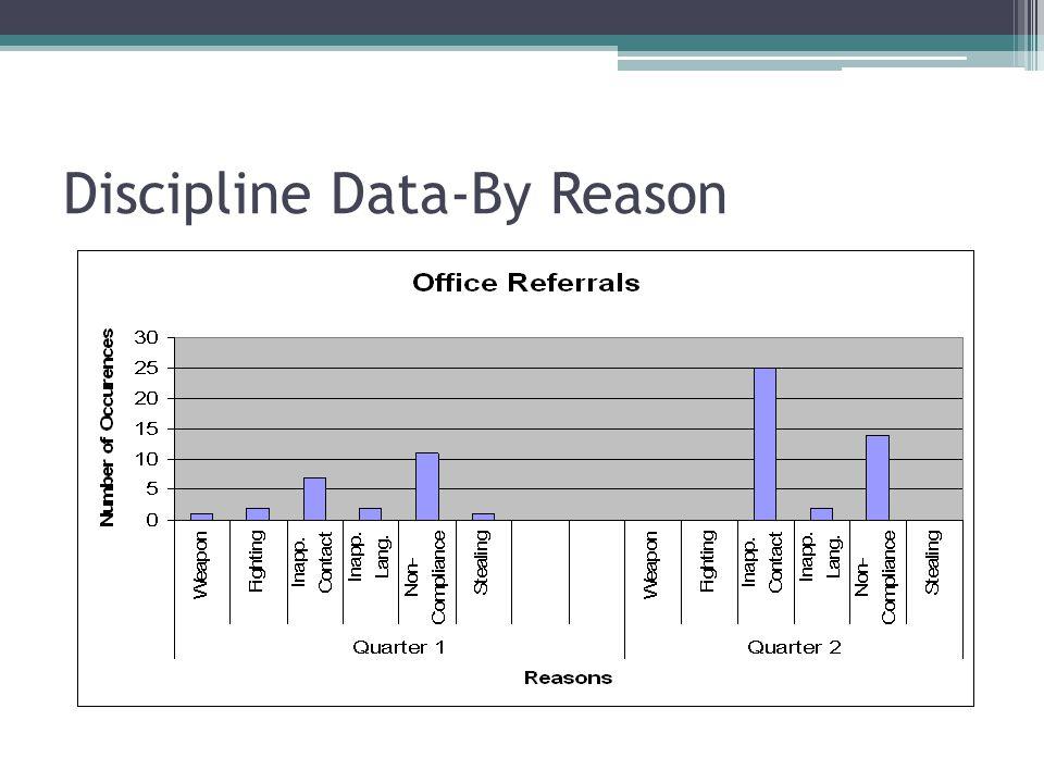 Discipline Data-By Reason