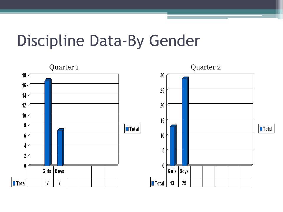 Discipline Data-By Gender Quarter 1 Quarter 2