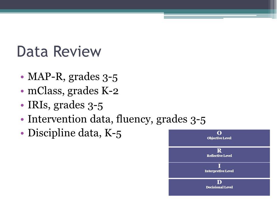 Data Review MAP-R, grades 3-5 mClass, grades K-2 IRIs, grades 3-5 Intervention data, fluency, grades 3-5 Discipline data, K-5 O Objective Level R Reflective Level I Interpretive Level D Decisional Level