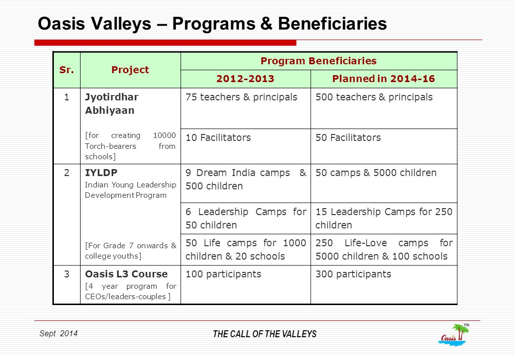 Sept 2014 THE CALL OF THE VALLEYS Oasis Valleys – Programs & Beneficiaries Sr.Project Program Beneficiaries 2012-2013Planned in 2014-16 1 Jyotirdhar Abhiyaan [for creating 10000 Torch-bearers from schools] 75 teachers & principals500 teachers & principals 10 Facilitators50 Facilitators 2 IYLDP Indian Young Leadership Development Program [For Grade 7 onwards & college youths] 9 Dream India camps & 500 children 50 camps & 5000 children 6 Leadership Camps for 50 children 15 Leadership Camps for 250 children 50 Life camps for 1000 children & 20 schools 250 Life-Love camps for 5000 children & 100 schools 3Oasis L3 Course [4 year program for CEOs/leaders-couples ] 100 participants300 participants