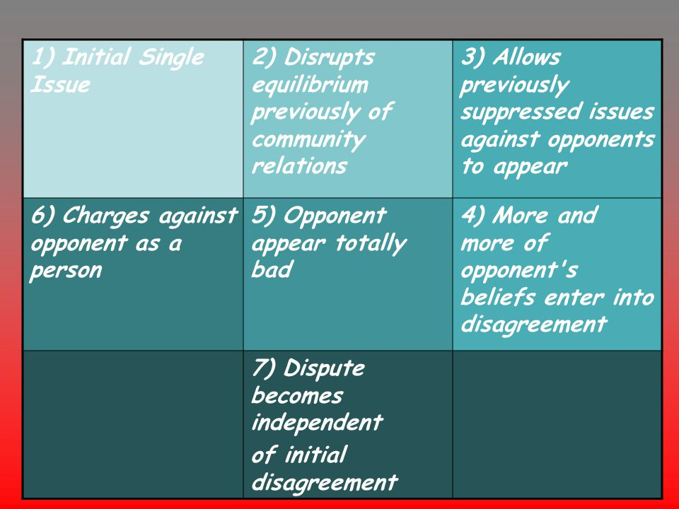 3) Allows previously suppressed issues against opponents to appear 2) Disrupts equilibrium previously of community relations 1) Initial Single Issue 4