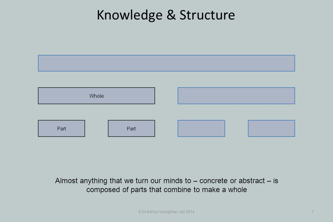 © Dr Kelvyn Youngman, Apr 20141 Knowledge & Structure Part Whole Almost anything that we turn our minds to – concrete or abstract – is composed of par