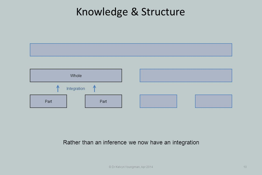 Integration © Dr Kelvyn Youngman, Apr 201410 Knowledge & Structure Part Whole Rather than an inference we now have an integration