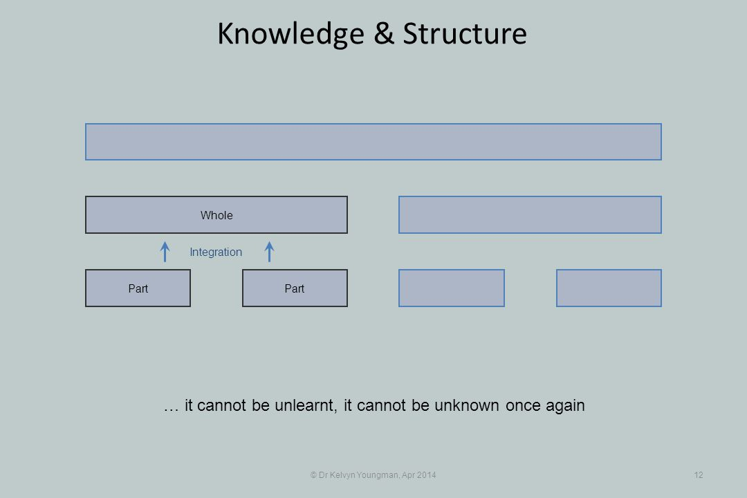 Integration © Dr Kelvyn Youngman, Apr 201412 Knowledge & Structure Part Whole … it cannot be unlearnt, it cannot be unknown once again