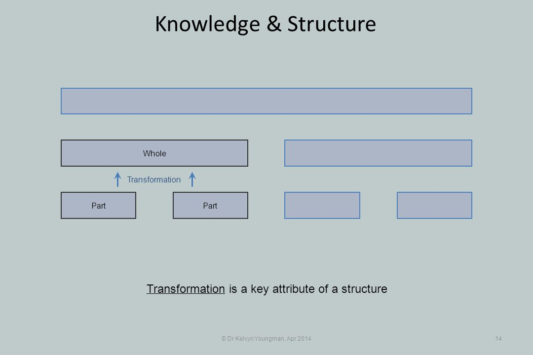 Transformation © Dr Kelvyn Youngman, Apr 201414 Knowledge & Structure Part Whole Transformation is a key attribute of a structure