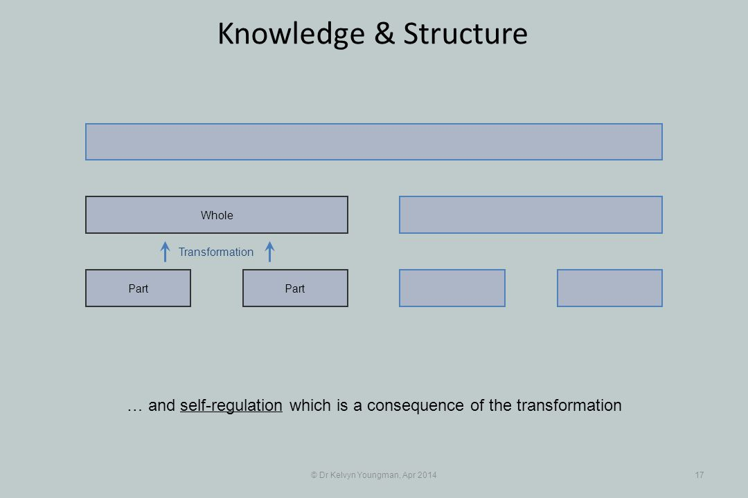 Transformation © Dr Kelvyn Youngman, Apr 201417 Knowledge & Structure Part Whole … and self-regulation which is a consequence of the transformation