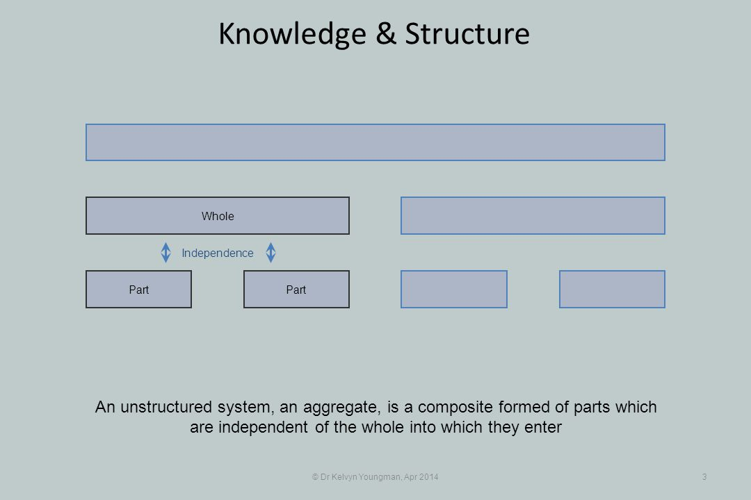 © Dr Kelvyn Youngman, Apr 20143 Knowledge & Structure Part Whole An unstructured system, an aggregate, is a composite formed of parts which are indepe