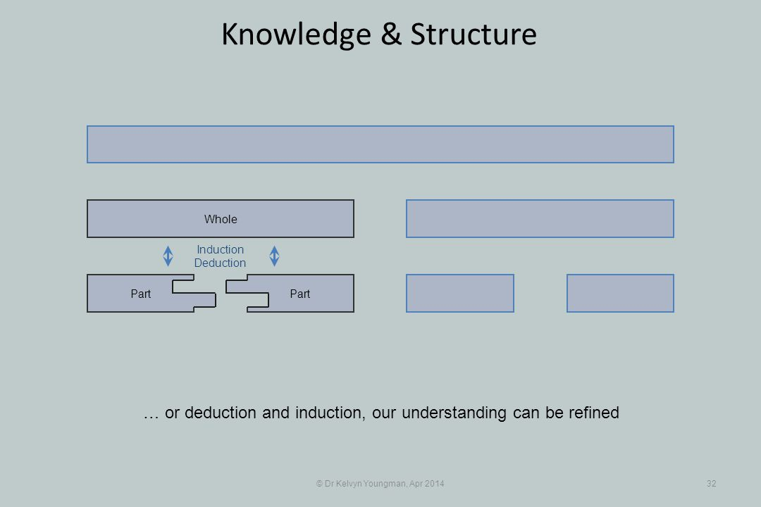 © Dr Kelvyn Youngman, Apr 201432 Knowledge & Structure … or deduction and induction, our understanding can be refined Part Whole Induction Deduction