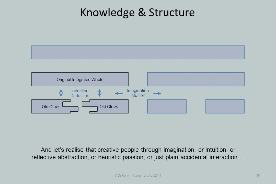 © Dr Kelvyn Youngman, Apr 201435 Knowledge & Structure And let's realise that creative people through imagination, or intuition, or reflective abstrac