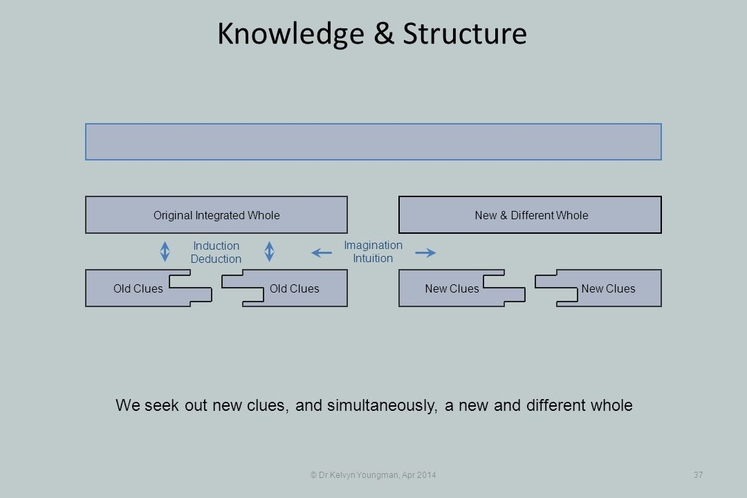 © Dr Kelvyn Youngman, Apr 201437 Knowledge & Structure We seek out new clues, and simultaneously, a new and different whole Old Clues Original Integra