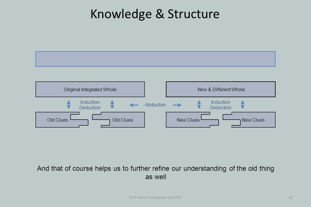 © Dr Kelvyn Youngman, Apr 201440 Knowledge & Structure And that of course helps us to further refine our understanding of the old thing as well Old Cl