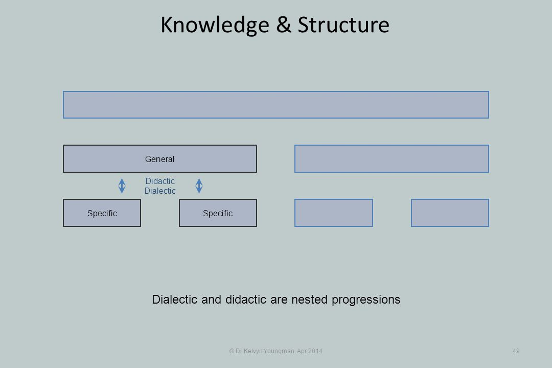 © Dr Kelvyn Youngman, Apr 201449 Knowledge & Structure Specific General Dialectic and didactic are nested progressions Didactic Dialectic