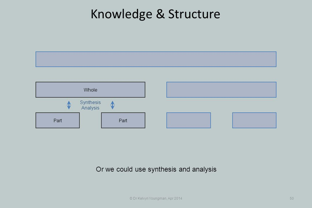 © Dr Kelvyn Youngman, Apr 201450 Knowledge & Structure Part Whole Or we could use synthesis and analysis Synthesis Analysis