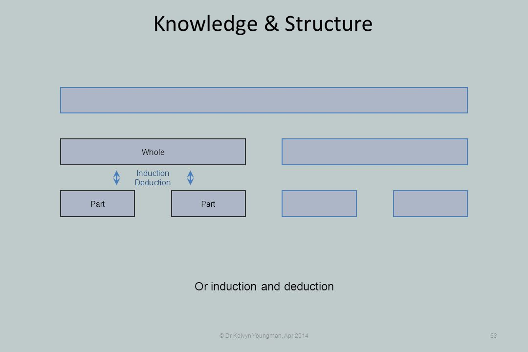 © Dr Kelvyn Youngman, Apr 201453 Knowledge & Structure Part Whole Or induction and deduction Induction Deduction
