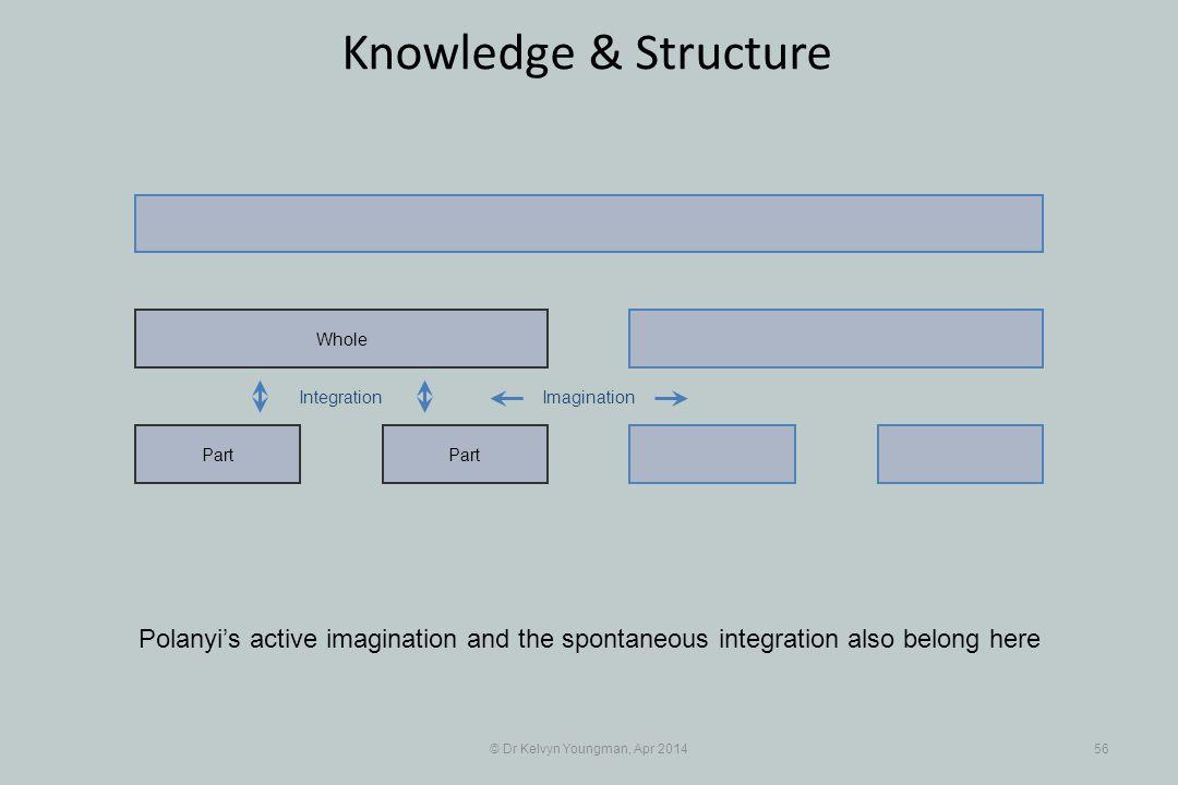© Dr Kelvyn Youngman, Apr 201456 Knowledge & Structure Part Whole ImaginationIntegration Polanyi's active imagination and the spontaneous integration