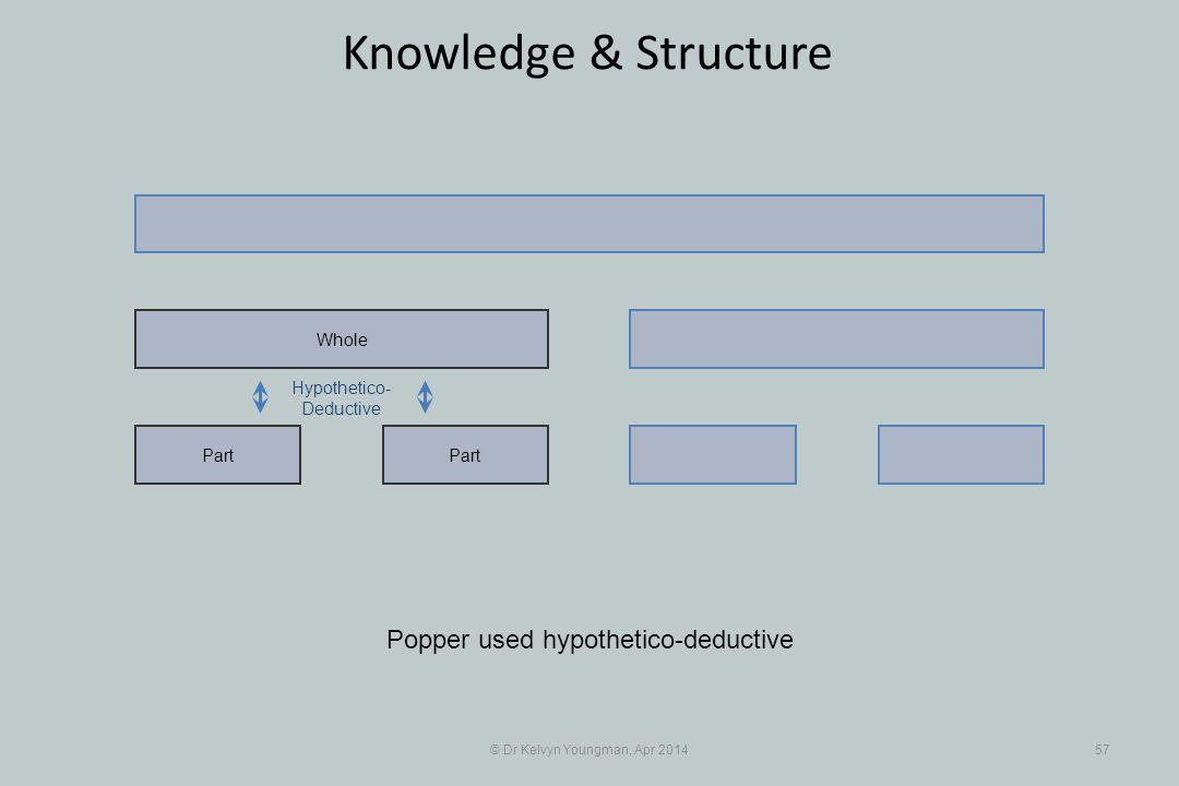 © Dr Kelvyn Youngman, Apr 201457 Knowledge & Structure Part Whole Hypothetico- Deductive Popper used hypothetico-deductive