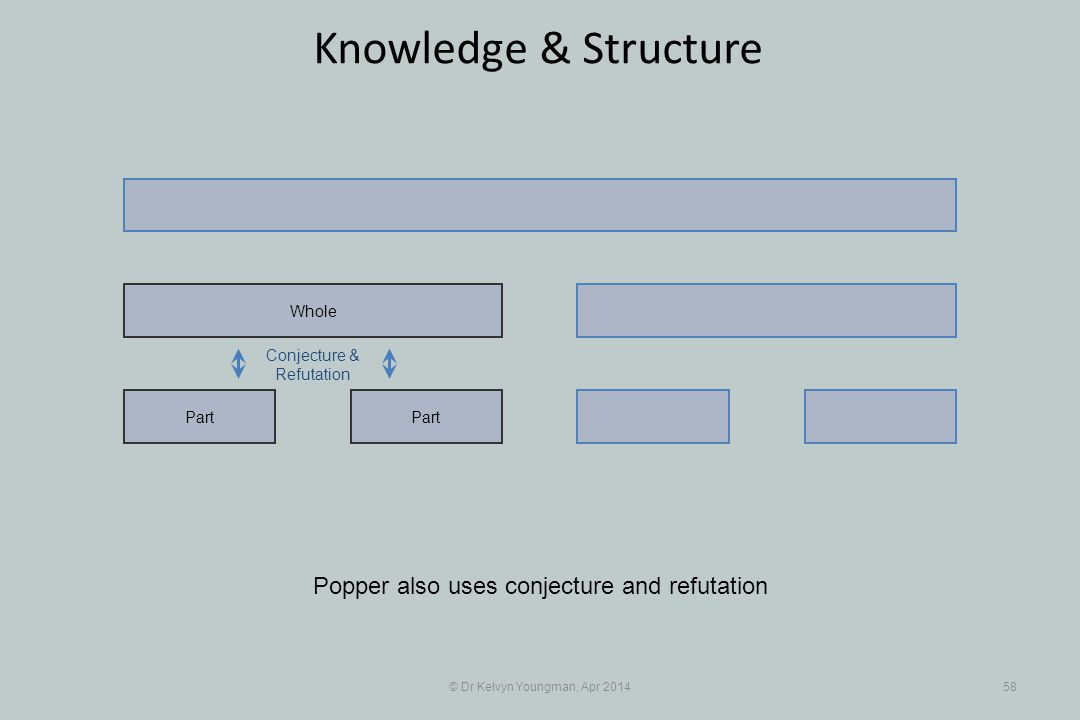 © Dr Kelvyn Youngman, Apr 201458 Knowledge & Structure Part Whole Conjecture & Refutation Popper also uses conjecture and refutation