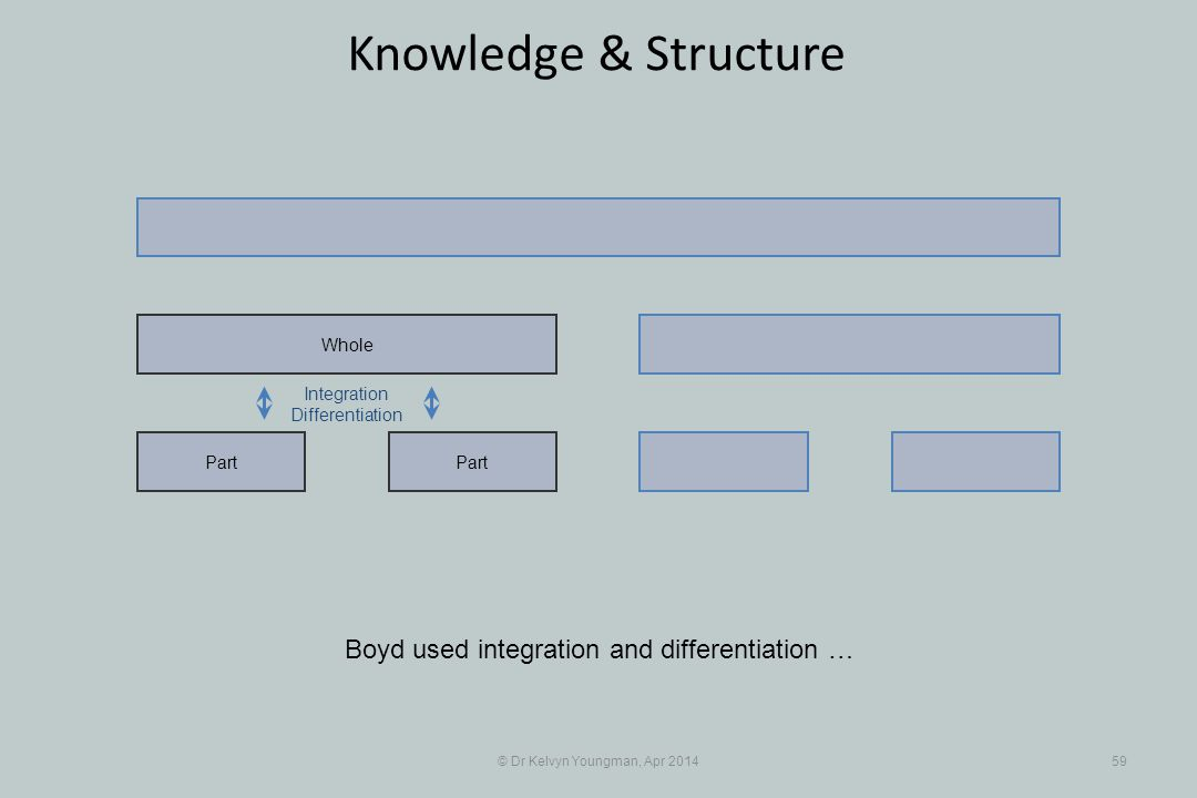 © Dr Kelvyn Youngman, Apr 201459 Knowledge & Structure Part Whole Integration Differentiation Boyd used integration and differentiation …