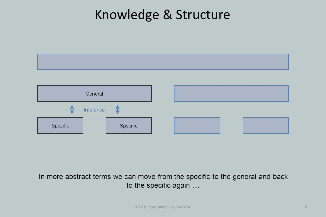 © Dr Kelvyn Youngman, Apr 20146 Knowledge & Structure Specific General In more abstract terms we can move from the specific to the general and back to