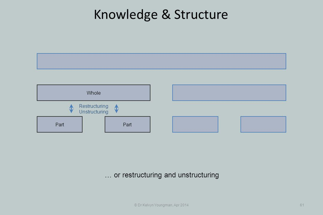 © Dr Kelvyn Youngman, Apr 201461 Knowledge & Structure Part Whole Restructuring Unstructuring … or restructuring and unstructuring