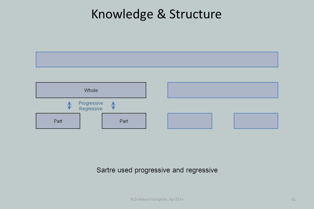 © Dr Kelvyn Youngman, Apr 201462 Knowledge & Structure Part Whole Progressive Regressive Sartre used progressive and regressive