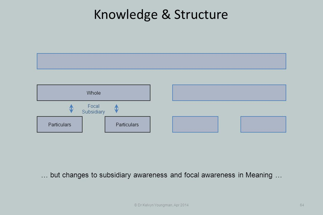 © Dr Kelvyn Youngman, Apr 201464 Knowledge & Structure Particulars Whole Focal Subsidiary … but changes to subsidiary awareness and focal awareness in