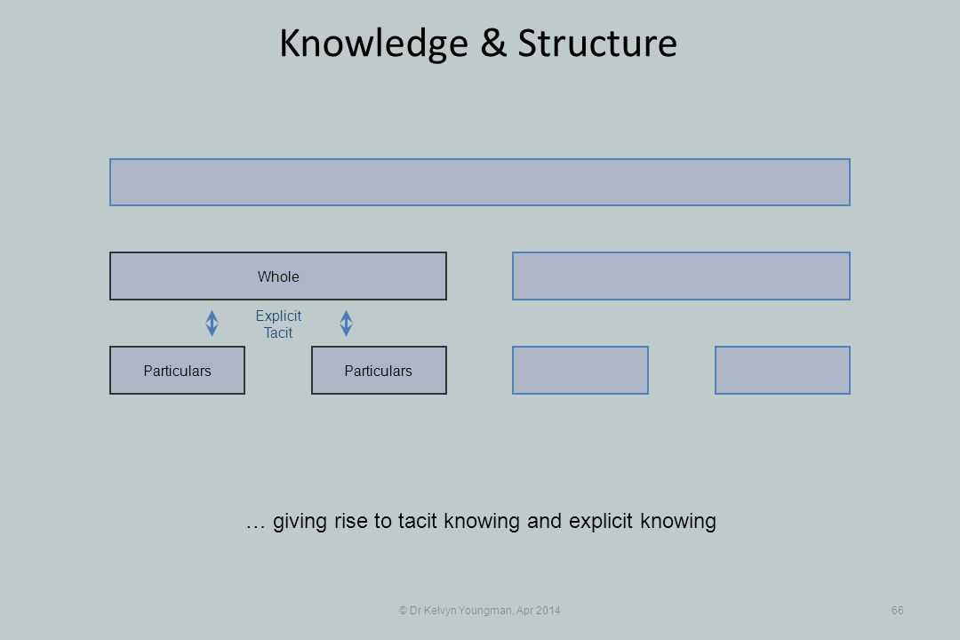 © Dr Kelvyn Youngman, Apr 201466 Knowledge & Structure Particulars Whole Explicit Tacit … giving rise to tacit knowing and explicit knowing