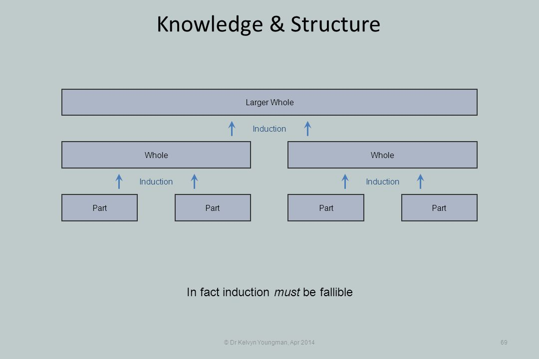 © Dr Kelvyn Youngman, Apr 201469 Knowledge & Structure In fact induction must be fallible Part Whole Part Whole Larger Whole Induction