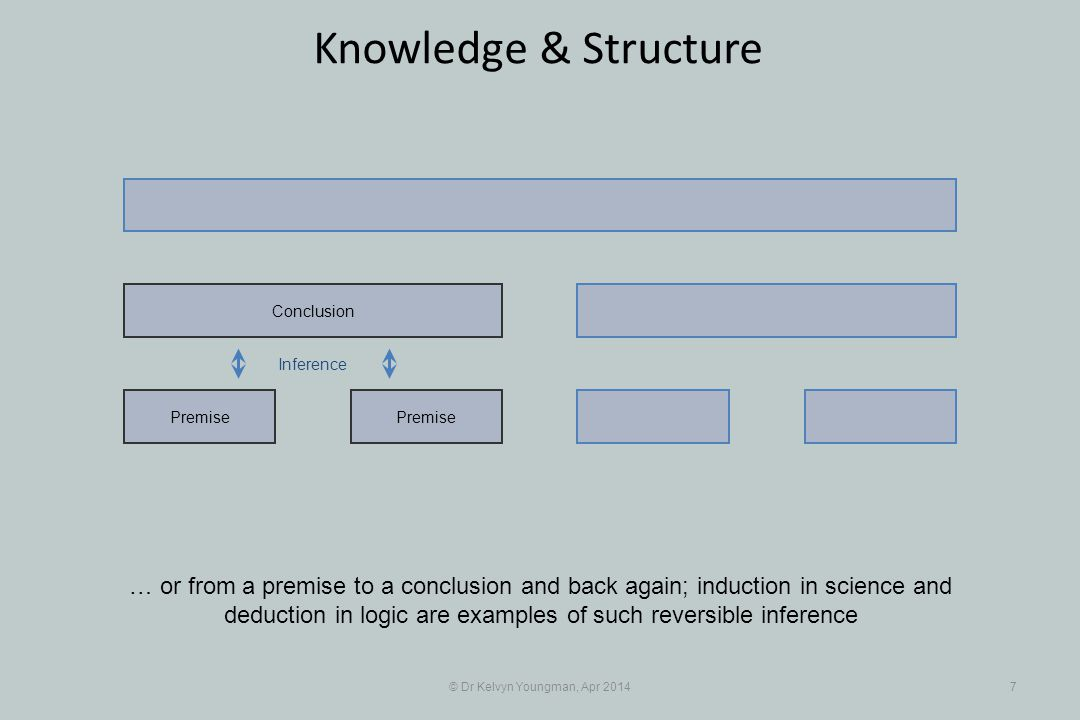 © Dr Kelvyn Youngman, Apr 20147 Knowledge & Structure Premise Conclusion … or from a premise to a conclusion and back again; induction in science and