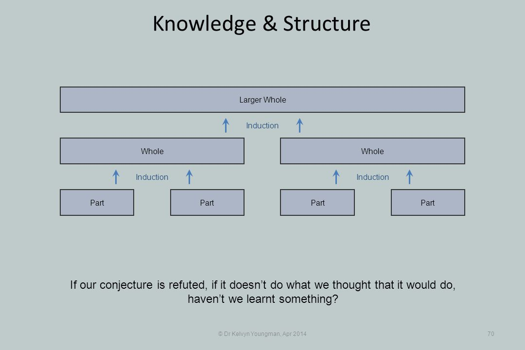 © Dr Kelvyn Youngman, Apr 201470 Knowledge & Structure If our conjecture is refuted, if it doesn't do what we thought that it would do, haven't we lea