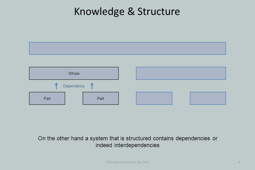 © Dr Kelvyn Youngman, Apr 20148 Knowledge & Structure Part Whole On the other hand a system that is structured contains dependencies or indeed interde