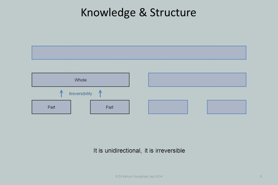Irreversibility © Dr Kelvyn Youngman, Apr 20149 Knowledge & Structure Part Whole It is unidirectional, it is irreversible