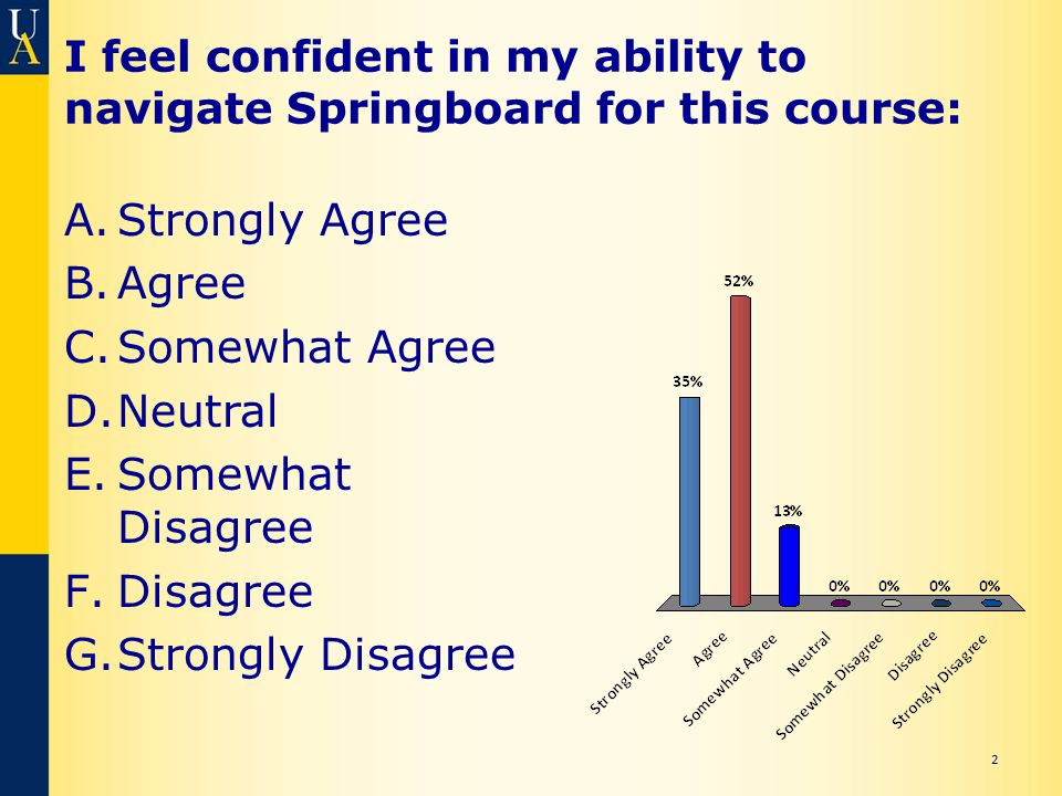 I feel confident in my ability to navigate Springboard for this course: A.Strongly Agree B.Agree C.Somewhat Agree D.Neutral E.Somewhat Disagree F.Disagree G.Strongly Disagree 2