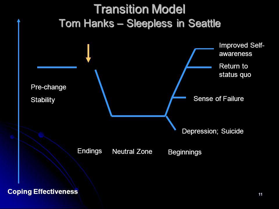 11 Transition Model Tom Hanks – Sleepless in Seattle Pre-change Stability Endings Neutral Zone Beginnings Depression; Suicide Sense of Failure Return