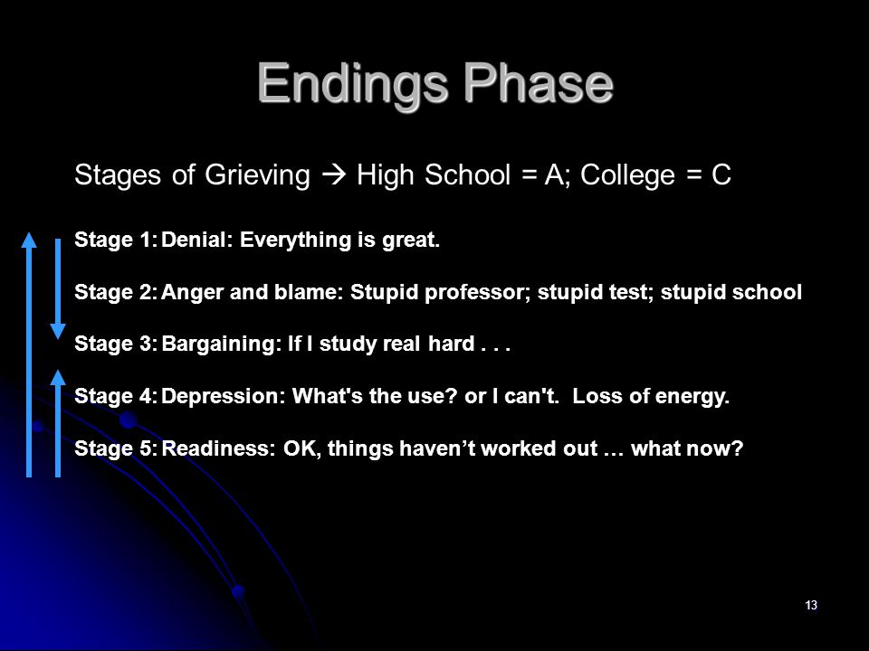 13 Endings Phase Stages of Grieving  High School = A; College = C Stage 1:Denial: Everything is great.