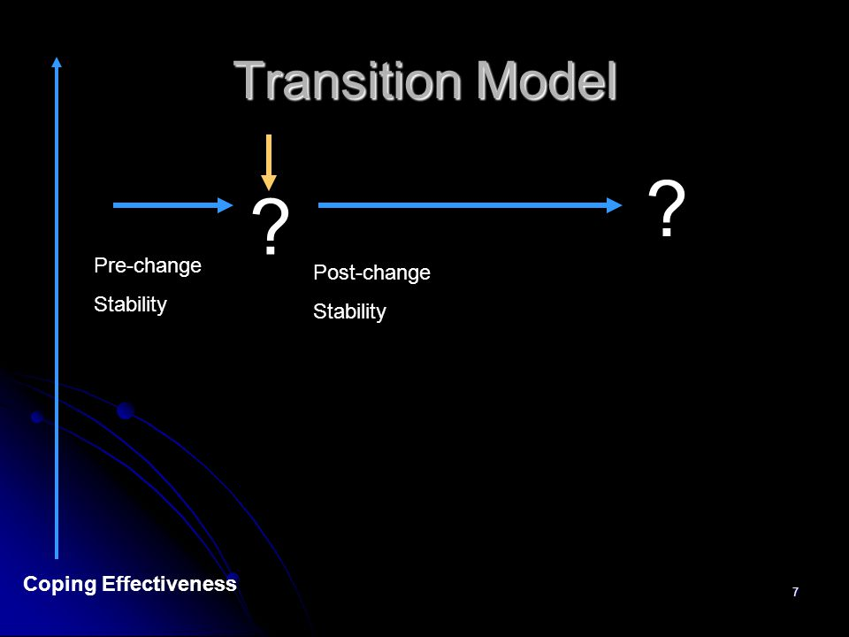 7 Transition Model Pre-change Stability Coping Effectiveness Post-change Stability ? ?