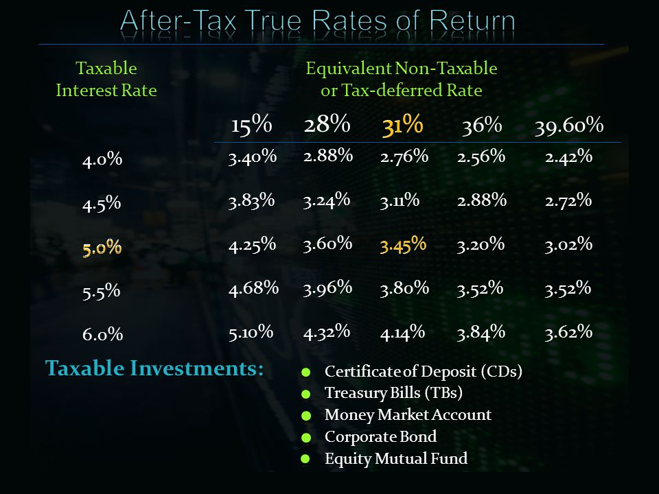 Equivalent Non-Taxable or Tax-deferred Rate 4.0%4.5%5.0%5.5%6.0% Taxable Interest Rate 3.40%3.83%4.25%4.68%5.10% 2.88%3.24%3.60%3.96%4.32% 2.76%3.11%3.45%3.80%4.14% 2.56%2.88%3.20%3.52%3.84% 2.42%2.72%3.02%3.52%3.62% 15% 28% 31% 36% 39.60% 5.0% 31% 3.45% Certificate of Deposit (CDs) Taxable Investments: Treasury Bills (TBs) Money Market Account Corporate Bond Equity Mutual Fund
