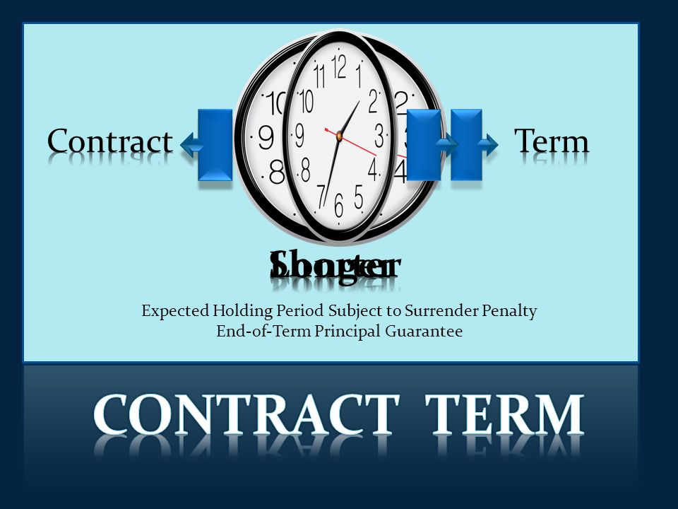 Expected Holding Period Subject to Surrender Penalty End-of-Term Principal Guarantee