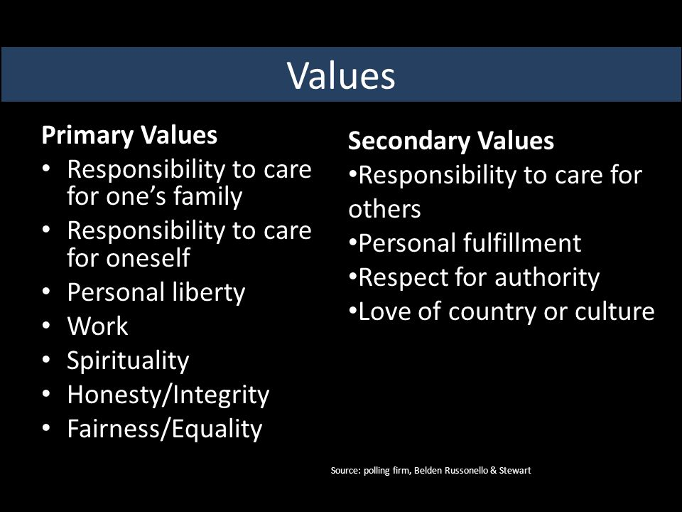 Primary Values Responsibility to care for one's family Responsibility to care for oneself Personal liberty Work Spirituality Honesty/Integrity Fairness/Equality Values Secondary Values Responsibility to care for others Personal fulfillment Respect for authority Love of country or culture Source: polling firm, Belden Russonello & Stewart
